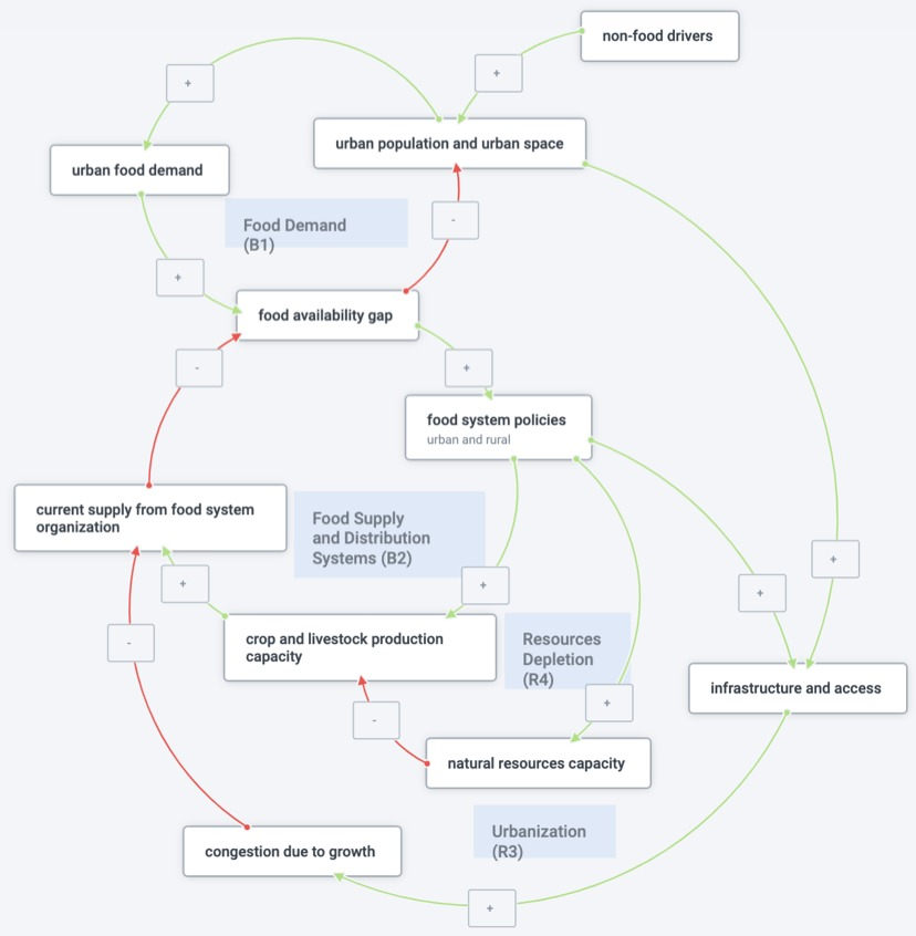 Understand your users - Plectica Map