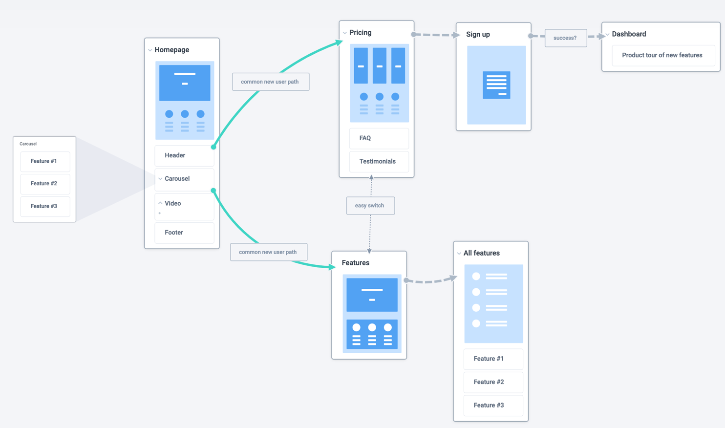 Document user flows - Plectica Map